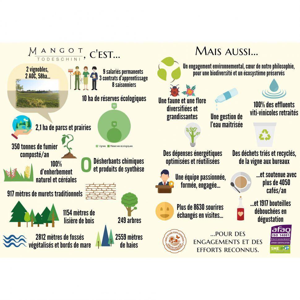 Notre engagement environnemental reconnu !